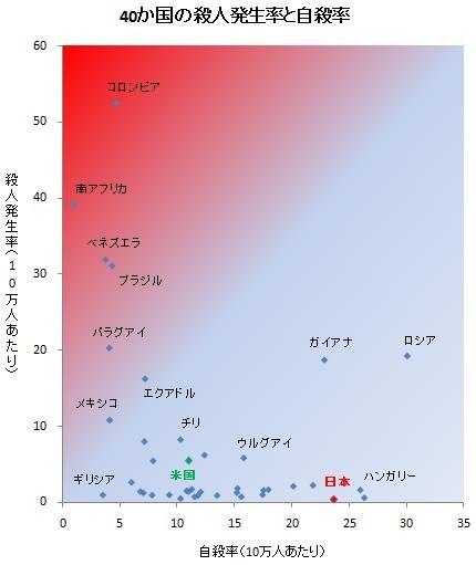 データえっせい: 殺人率と自殺率の国際比較