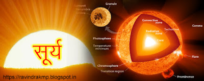 history of sun, question about sun, what is sun, suraj ke bare me jankari,