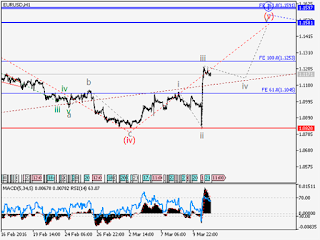 EUR/USD: Wave analysis and forecast for 11.03 – 18.03: Uptrend continues