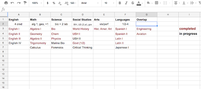 a side-by-side list of courses taken and planned helps see areas where a student has greater interest or needs balance