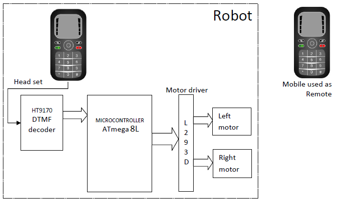 THB_ELECTRONICS: global system for mobile application (GSM