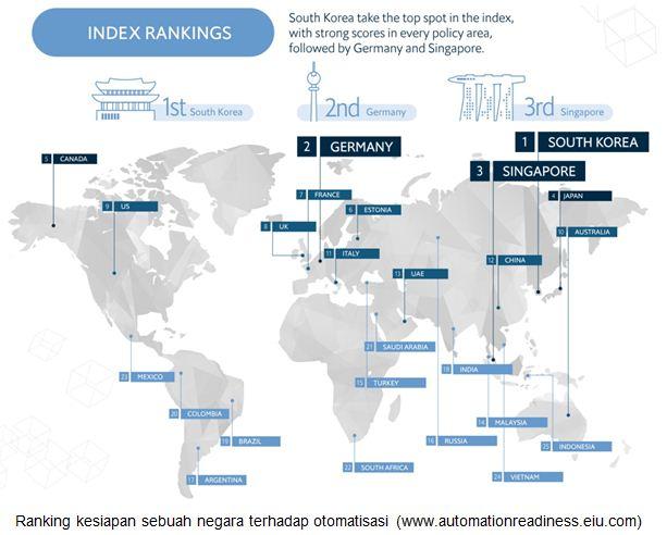 Ranking kesiapan sebuah negara terhadap otomatisasi (www.automationreadiness.eiu.com)