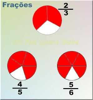 Ilustração mostrando 3 frações com denominadores diferentes, ou seja, dividindo a unidade em 3 ou 5 ou 6 partes iguais.