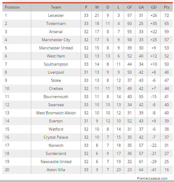 Barclays Premier League Sunday S Scores And Results