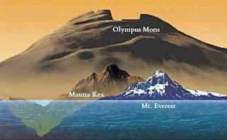 Comparación del tamaño Monte Olimpo con el Everest