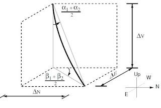 Average Angle Model