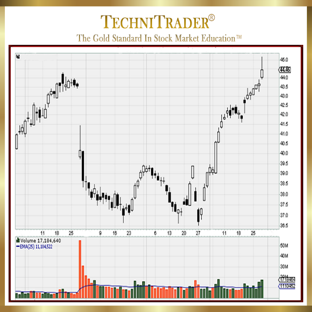 full chart example with 3 hits on the high of the buy zone - technitrader
