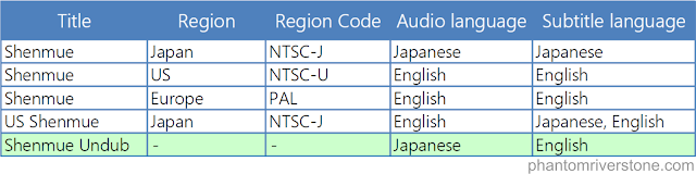 Summary of the audio & subtitle language combinations for the Shenmue I releases.