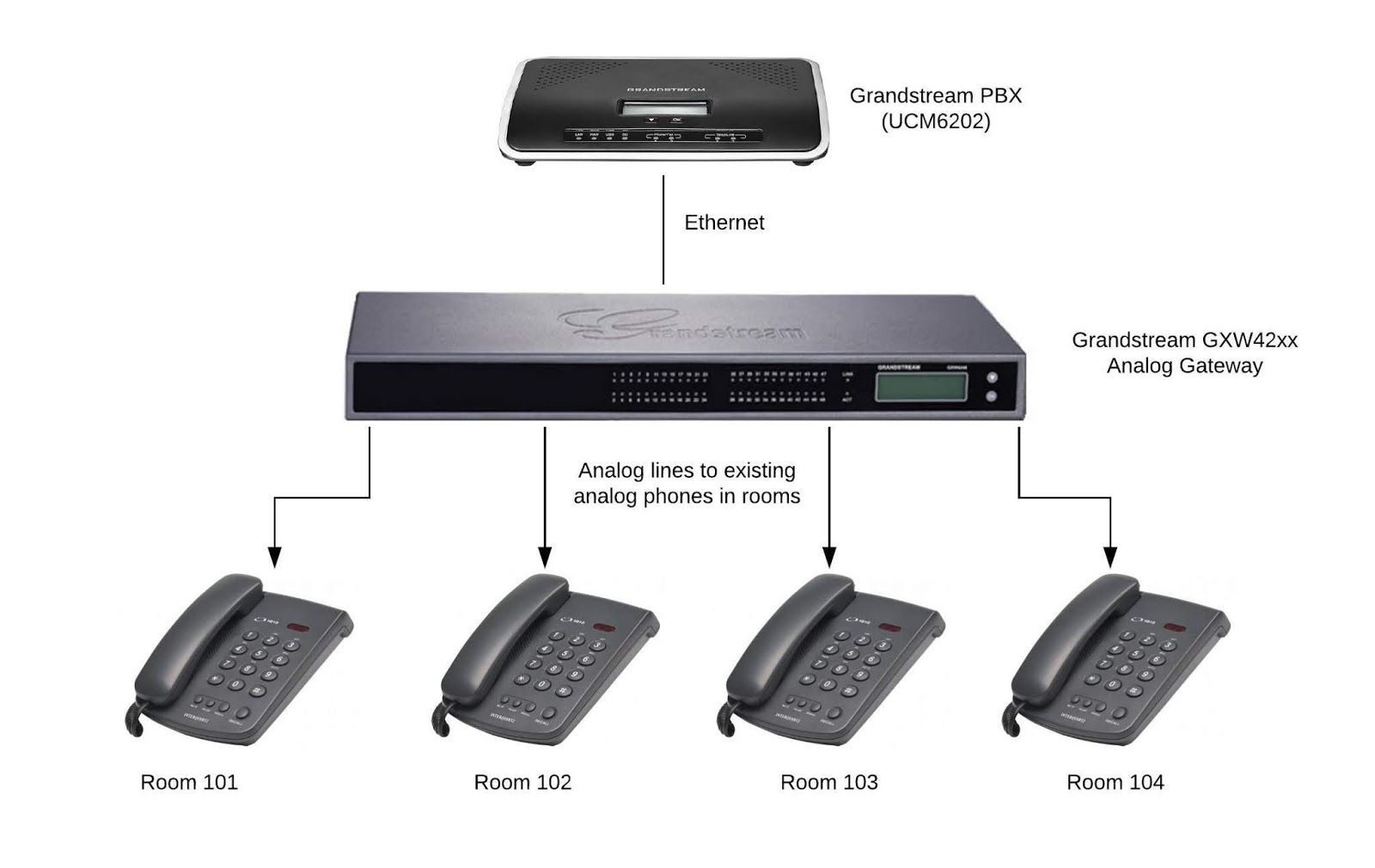 Here Is An Example Of How You Can Upgrade Your Existing Analog System To VoIP Without Replacing The Phones In Each Room Saving On Hardware