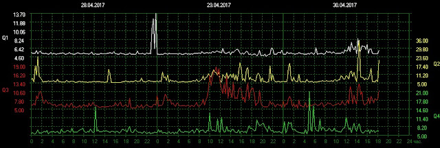 Schumann resonance quality factor
