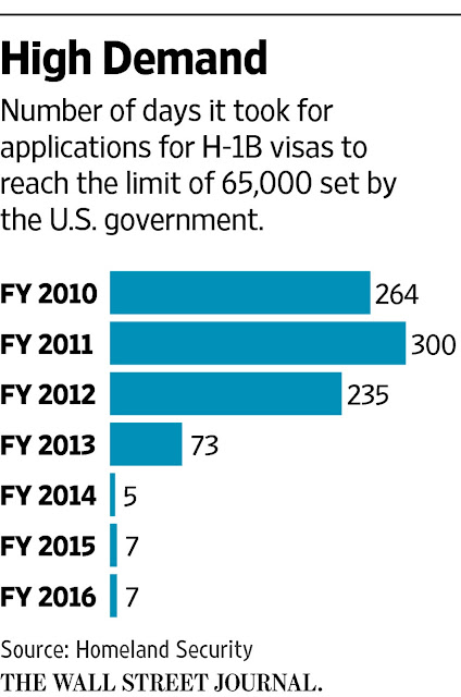 H-1B And L-1 Visa Workers Deman
