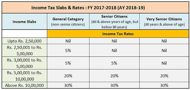 Income Tax Slab Rates for 2017