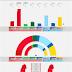 SWEDEN · SKOP poll 11/05/2020: V 9.7% (35), S 32.6% (119), MP 2.6%, C 7.0% (26), L 4.4% (16), M 20.4% (74), KD 5.2% (19), SD 16.3% (60)