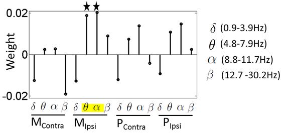 図:体性感覚電気刺激と脳波