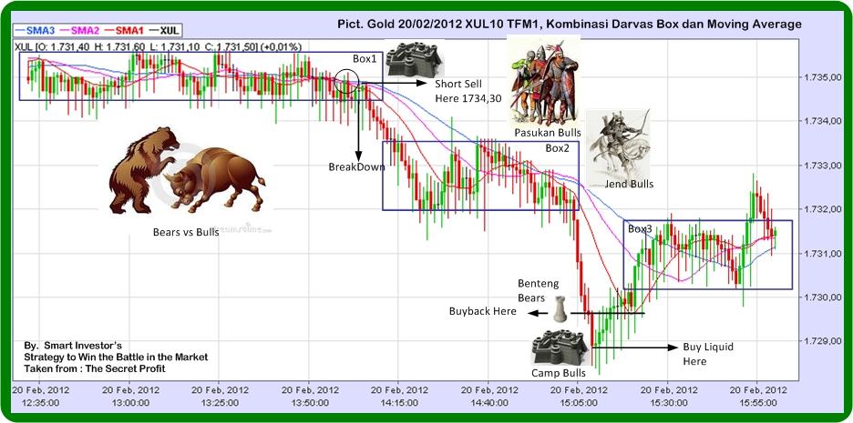 Strategi Millionaire Trader Nicolas Darvis 2020