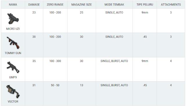 Daftar Lengkap Senjata PUBG Mobile dan Spesifikasinya