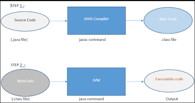 JVM, what is java virtual machine, JVM architecture JVM. how work JVm, jvm, JVM is, explain JVM. differences of JVM v/s JRE, ,thejavaxpert blog, thejavaxpert.blogspot.com, Piyush Dabhi blog, Dabhi Piyush blog,