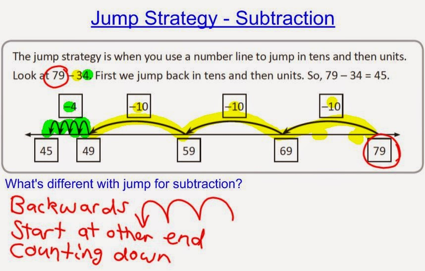 Teaching Addition And Subtraction Stage 3