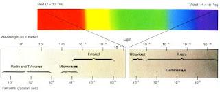 Dasar-dasar cahaya dalam optik