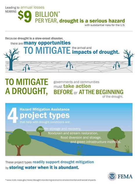 FEMA graphic showing drought impacts