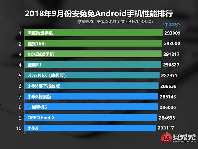 10 Smartphone Android Terbaik Bulan September dari AnTuTu