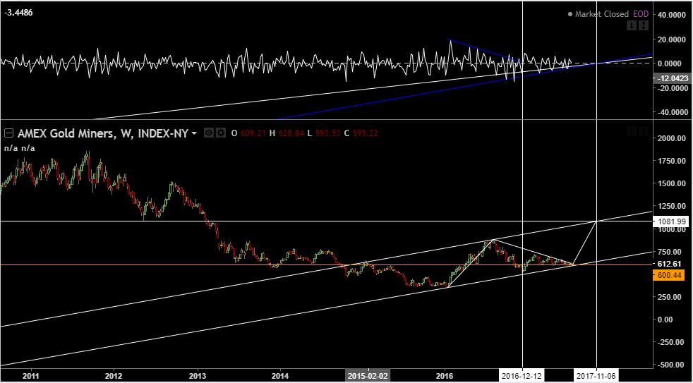 Gold%2BMiners%2BIndex%2BGDM%2BOct-Nov%2B