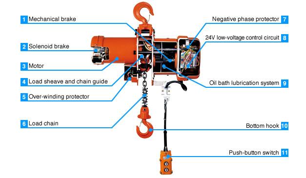 Chain Hoist Diagram Wiring Source - Dayton hoist wiring diagram