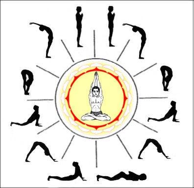how to do surya namaskar steps mantras  hindu devotional blog