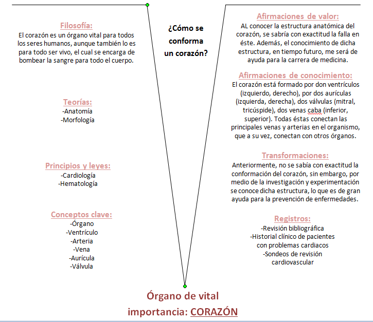 Blogs de tareas de Estrategias de Aprendizaje.: Diagrama de V de ...