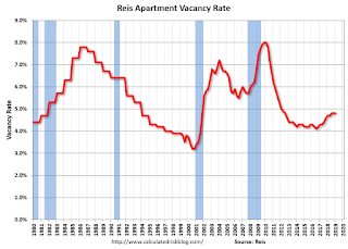 Reis: Apartment Vacancy Rate unchanged in Q1 at 4.8%