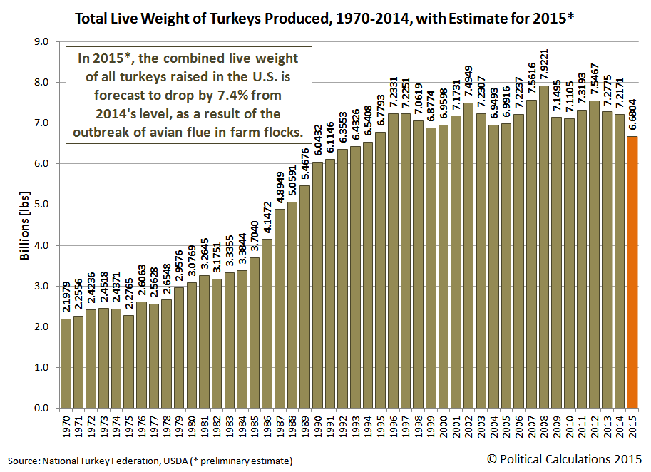 Total Live Weight of Turkeys Produced, 1970-2014, with Estimate for 2015