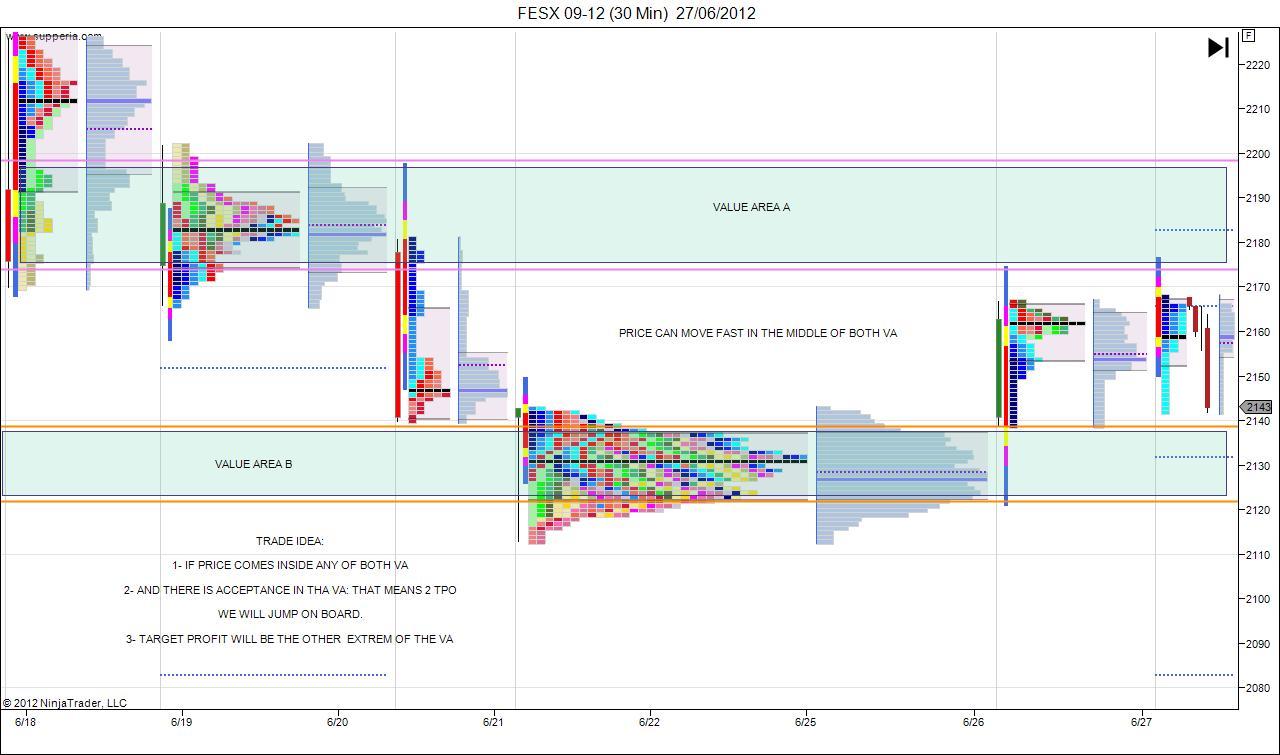 Market Profile and Order Flow Scalper: junio 2012