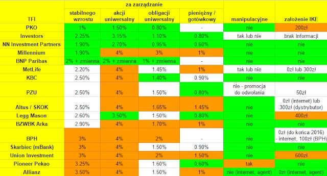 Ranking IKE IKZE 2016 - fundusze inwestycyjne opłaty