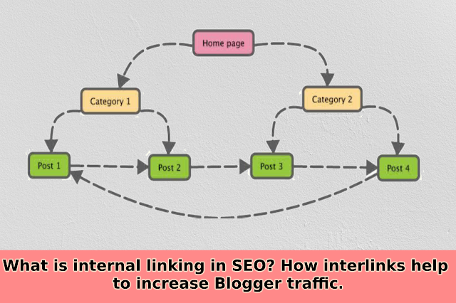 Web Page Internal Linking Structure   simplytechlife.com