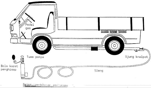Cara cek emisi gas buang mesin diesel