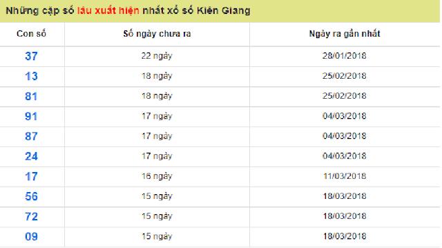 10 cặp lô gan đã lâu chưa xuất hiện xs Kiên Giang - Win2888vn