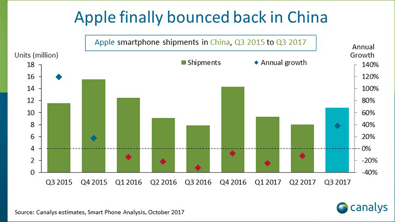 Apple finally bounced back in China