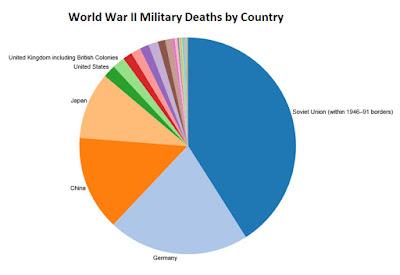 World War 2 Military Deaths