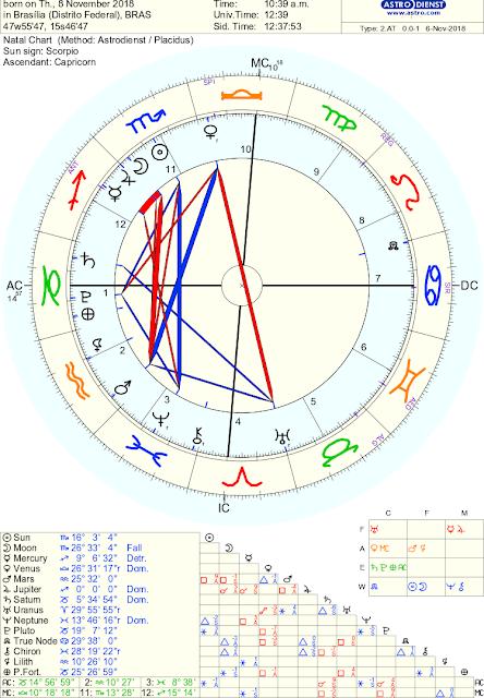 Júpiter Sagitário novembro