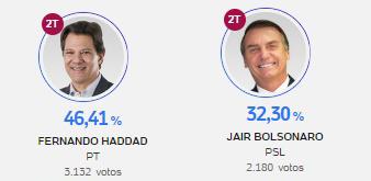 Haddad vence Bolsonaro em Pitanga e em outras cidades da região central
