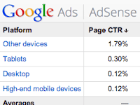How to Increase Click Rate Adsense