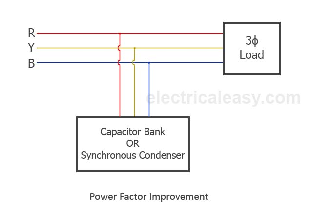 Causes Of Low Power Factor And Its Correction Pf Improvement
