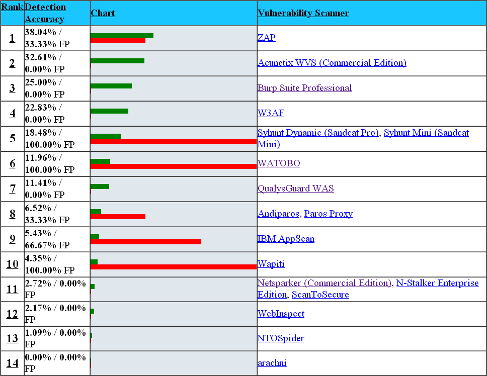 Security Tools Benchmarking: WAVSEP Web Application Scanner