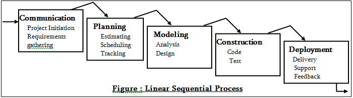 Describe the Linear Sequential Software Process Model with ...