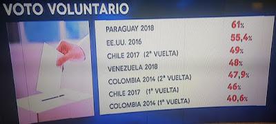 El presentismo electoral en venezuela