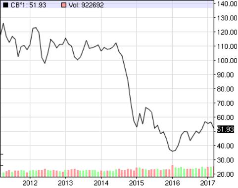 Minskad iran oro sanker oljepriset