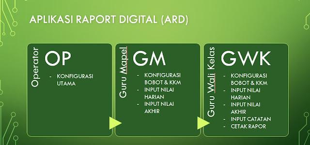 Forkamis Gelar Sosialiasi ARD (Aplikasi Raport Digital)