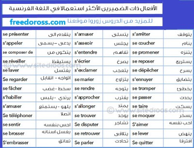 إليكم الأفعال ذات الضميرين  في اللغة الفرنسية مترجمة الى العربية