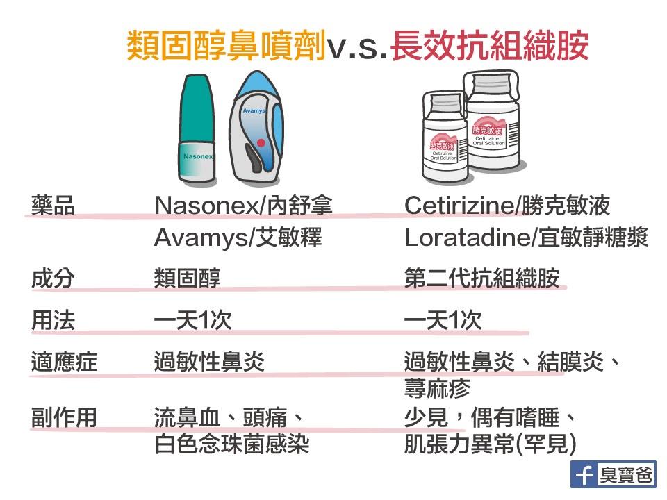 臭寶爸的育兒日誌: 類固醇鼻噴劑 V.S. 長效型抗組織胺
