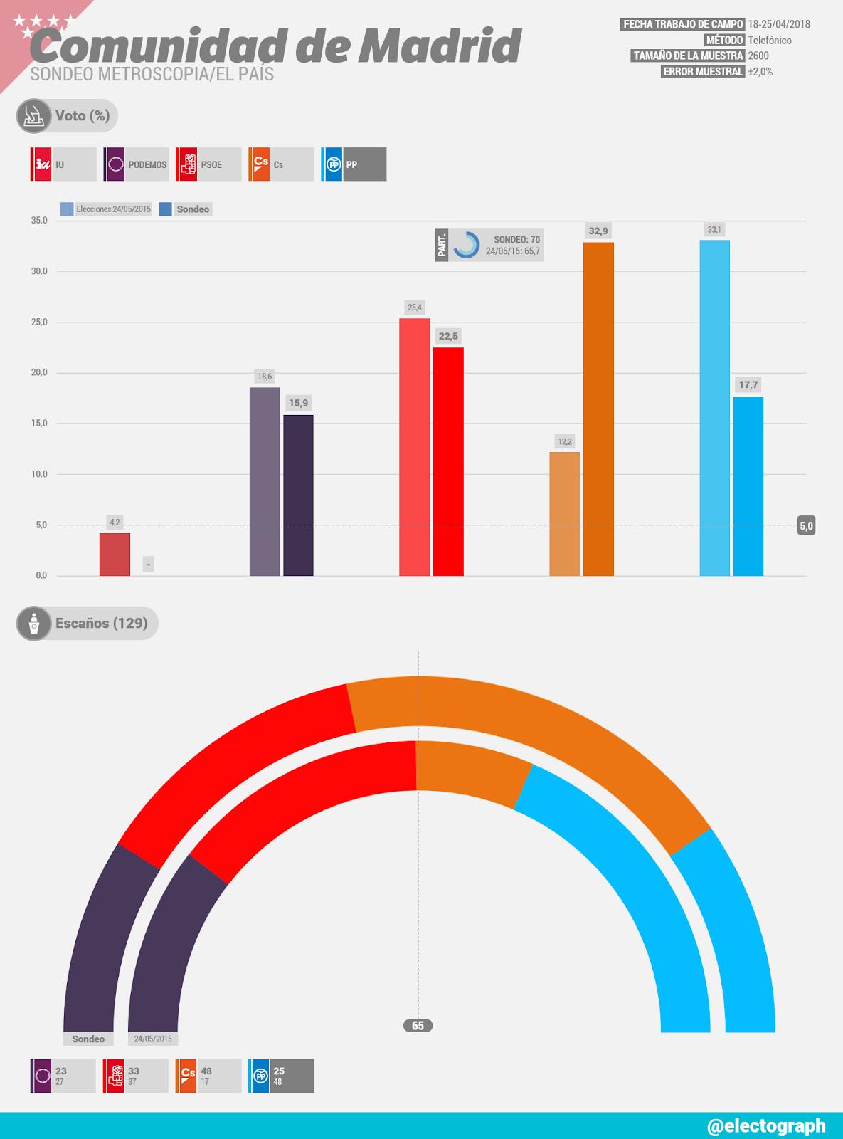 Gráfico de la encuesta para elecciones autonómicas en la Comunidad de Madrid realizada por Metroscopia para El País en abril de 2018